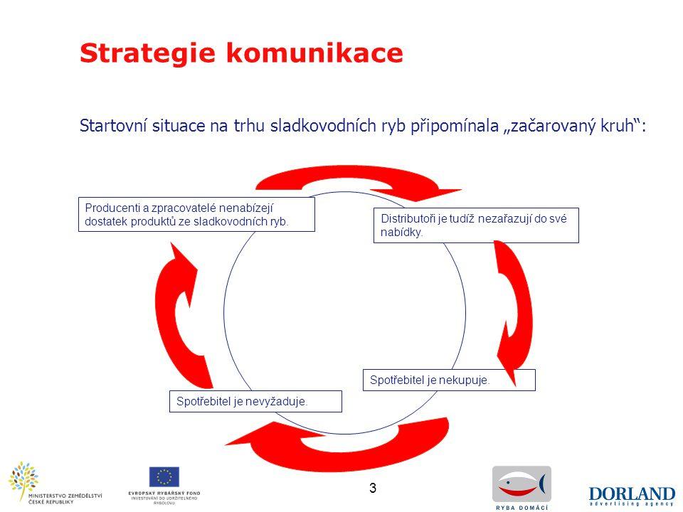 """Strategie komunikace Startovní situace na trhu sladkovodních ryb připomínala """"začarovaný kruh :"""
