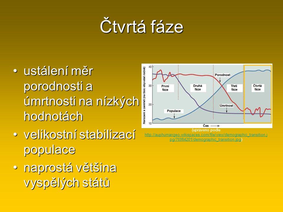 Čtvrtá fáze ustálení měr porodnosti a úmrtnosti na nízkých hodnotách