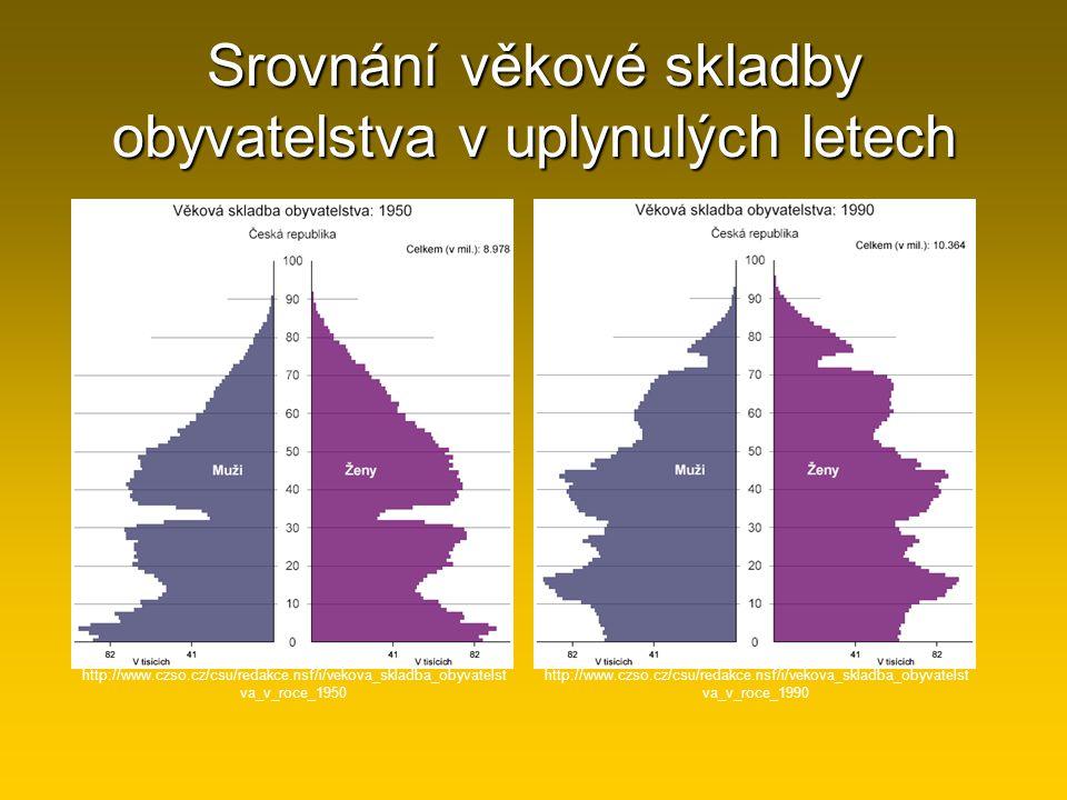 Srovnání věkové skladby obyvatelstva v uplynulých letech