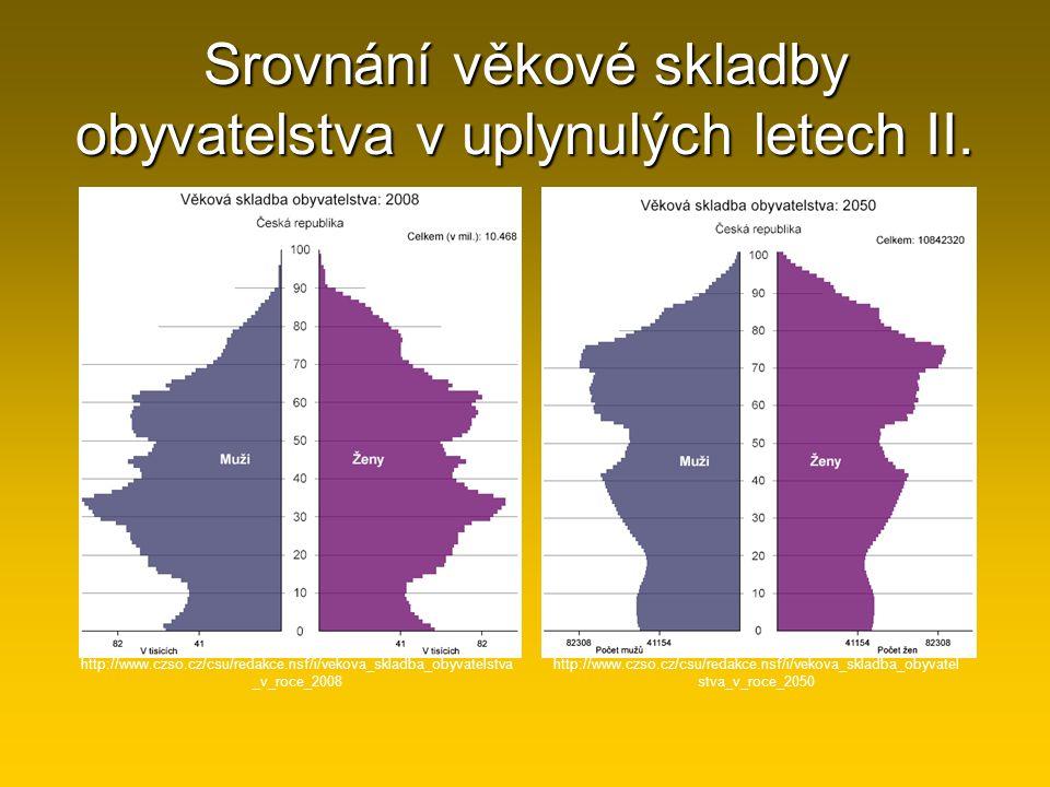 Srovnání věkové skladby obyvatelstva v uplynulých letech II.