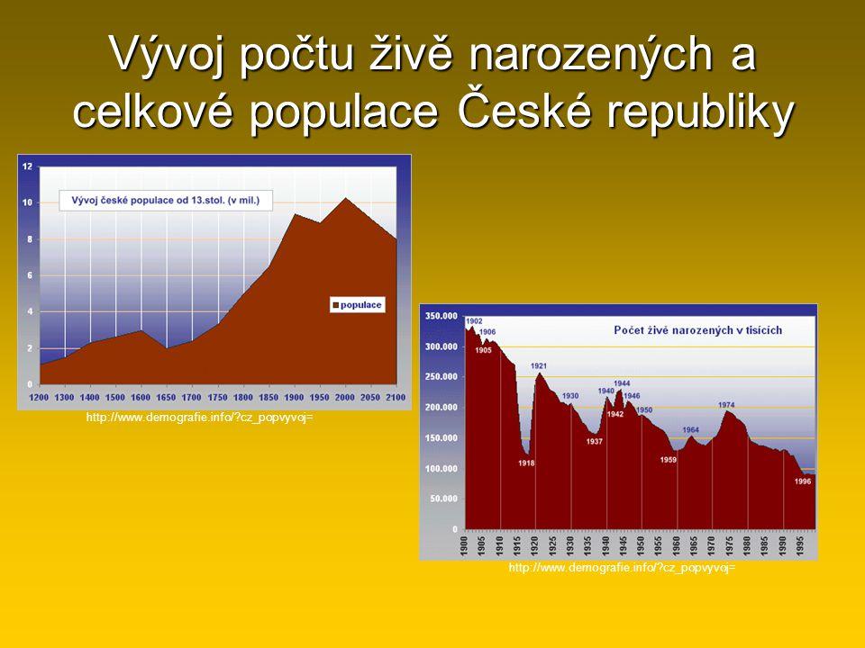 Vývoj počtu živě narozených a celkové populace České republiky