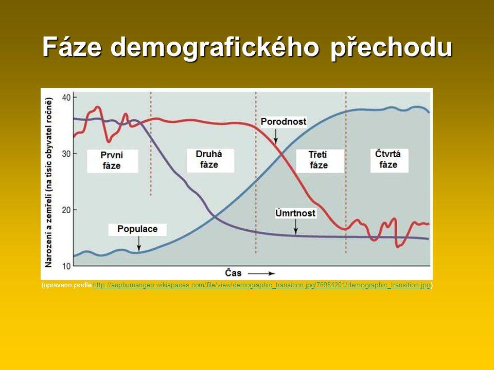 Fáze demografického přechodu