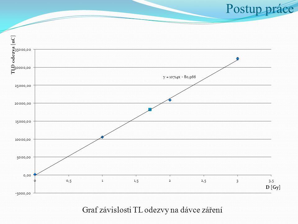 Graf závislosti TL odezvy na dávce záření