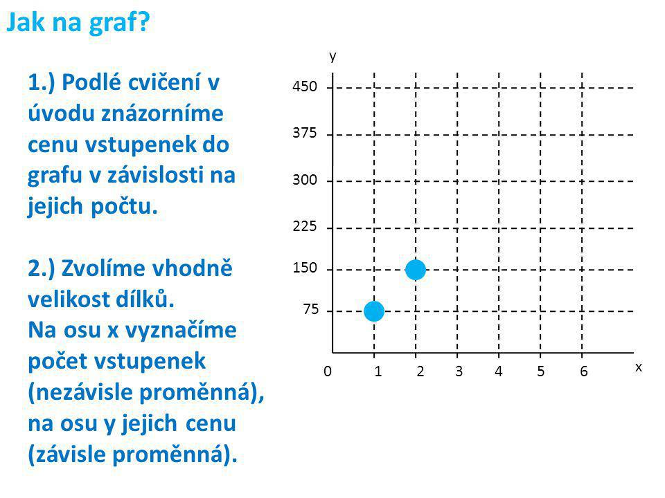 Jak na graf 1.) Podlé cvičení v úvodu znázorníme