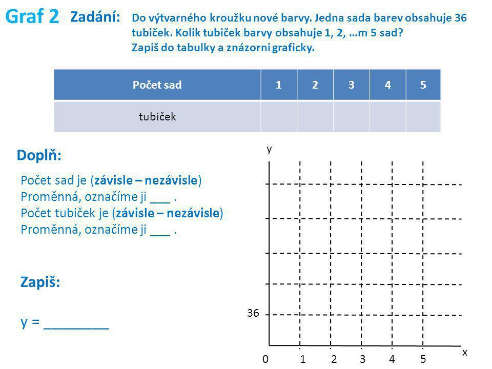 Graf 2 Zadání: Doplň: Zapiš: y = ________