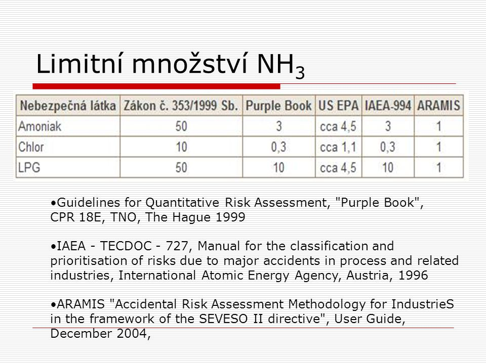 Limitní množství NH3 Guidelines for Quantitative Risk Assessment, Purple Book , CPR 18E, TNO, The Hague 1999.