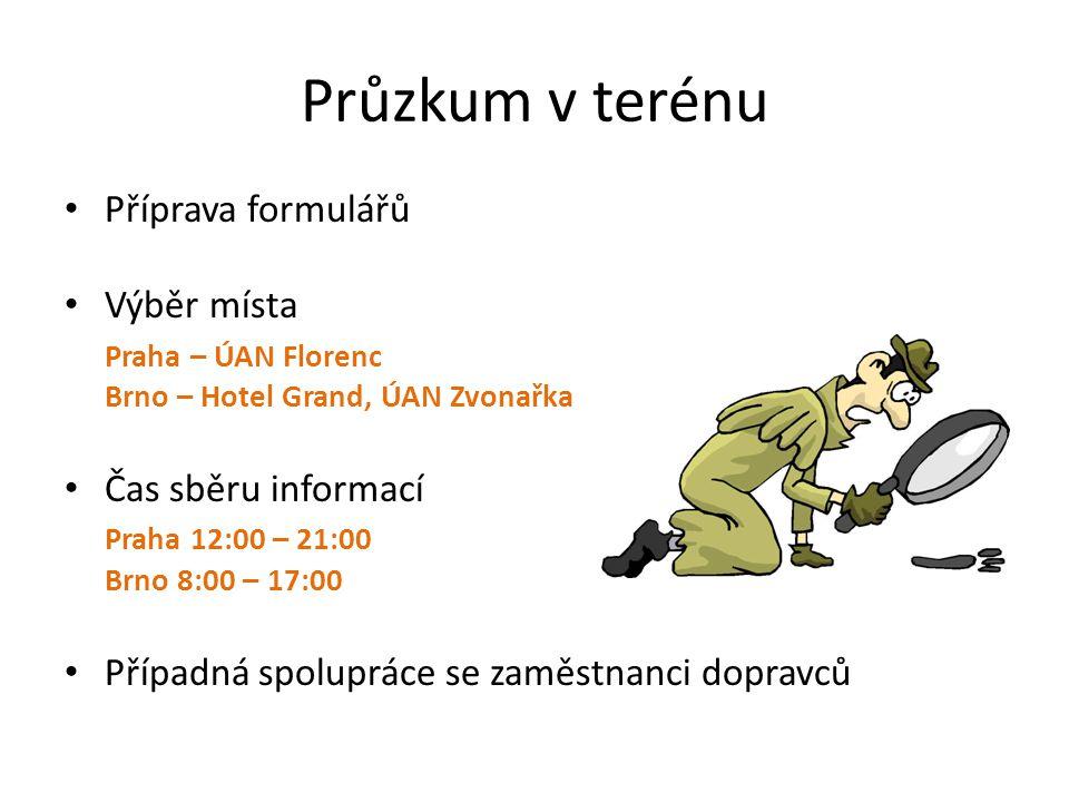 Průzkum v terénu Příprava formulářů Výběr místa Praha – ÚAN Florenc