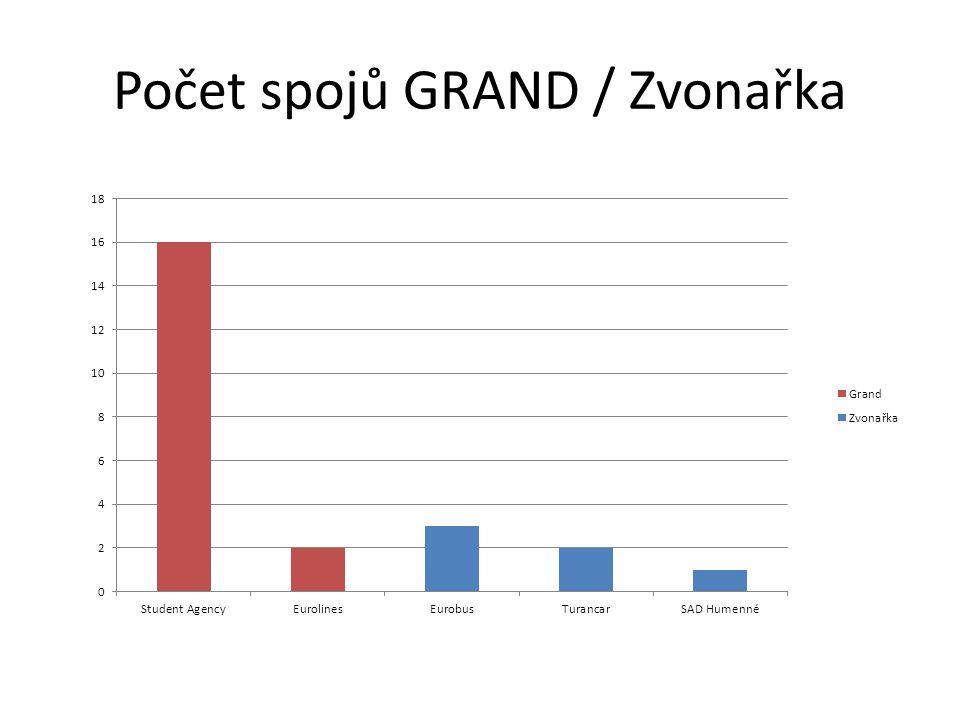 Počet spojů GRAND / Zvonařka
