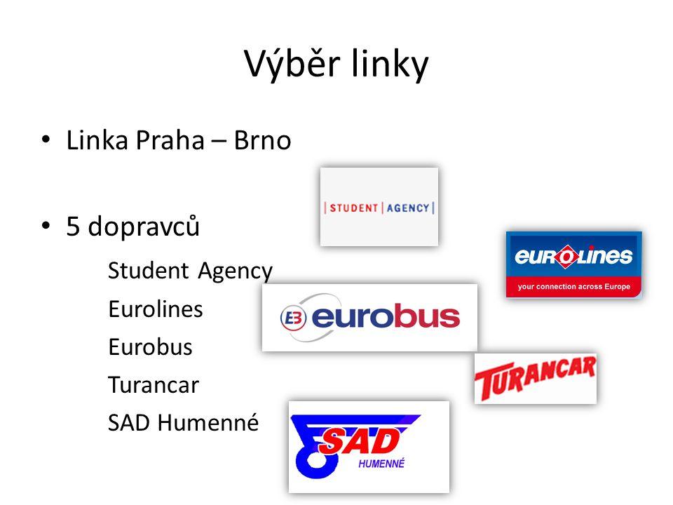Výběr linky Linka Praha – Brno 5 dopravců Student Agency Eurolines