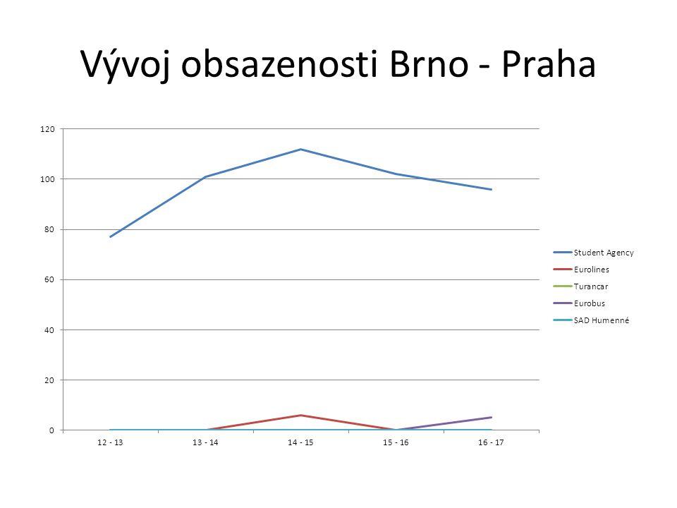 Vývoj obsazenosti Brno - Praha