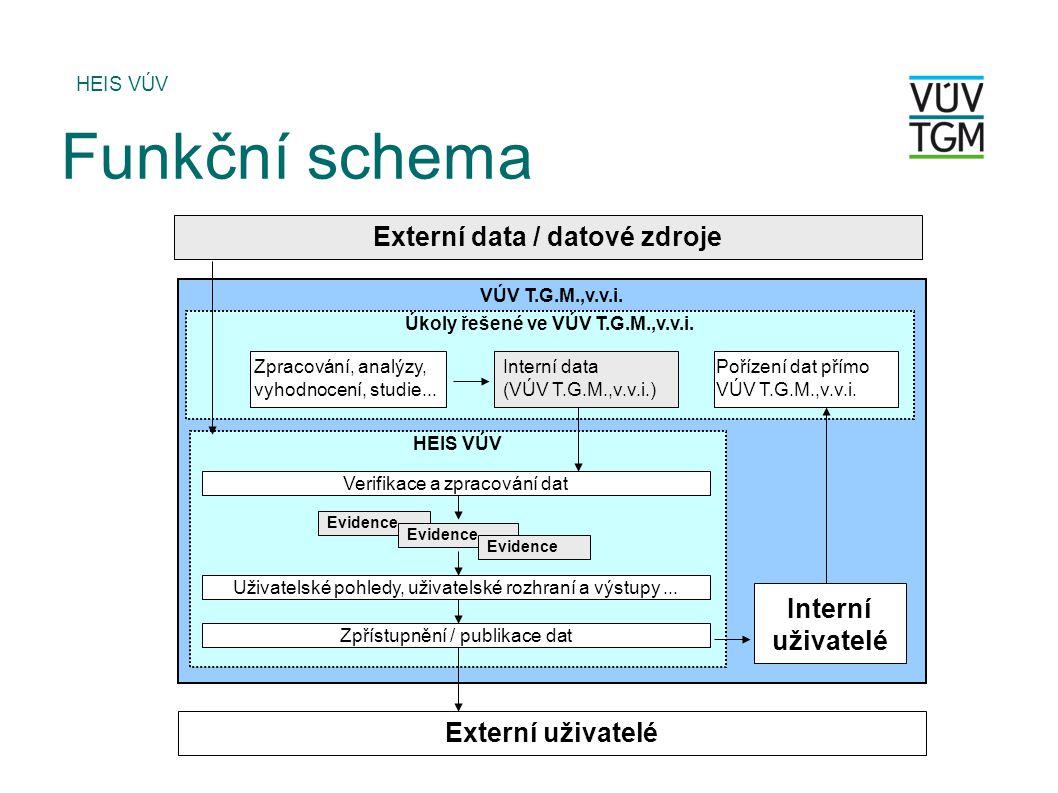Úkoly řešené ve VÚV T.G.M.,v.v.i. Externí data / datové zdroje