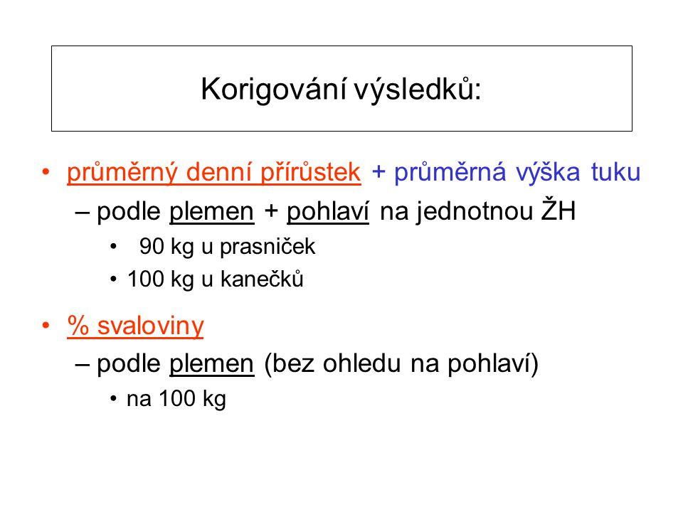 Korigování výsledků: průměrný denní přírůstek + průměrná výška tuku