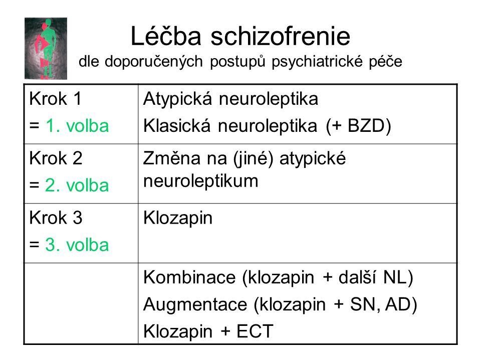 Léčba schizofrenie dle doporučených postupů psychiatrické péče