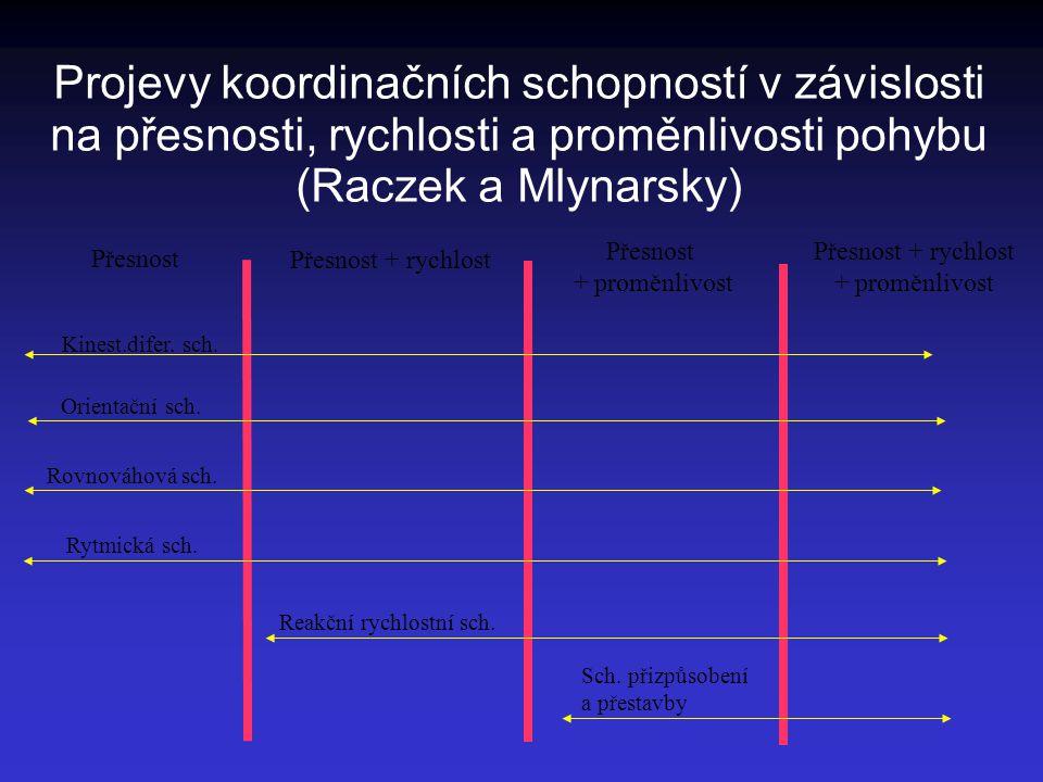 Projevy koordinačních schopností v závislosti na přesnosti, rychlosti a proměnlivosti pohybu (Raczek a Mlynarsky)