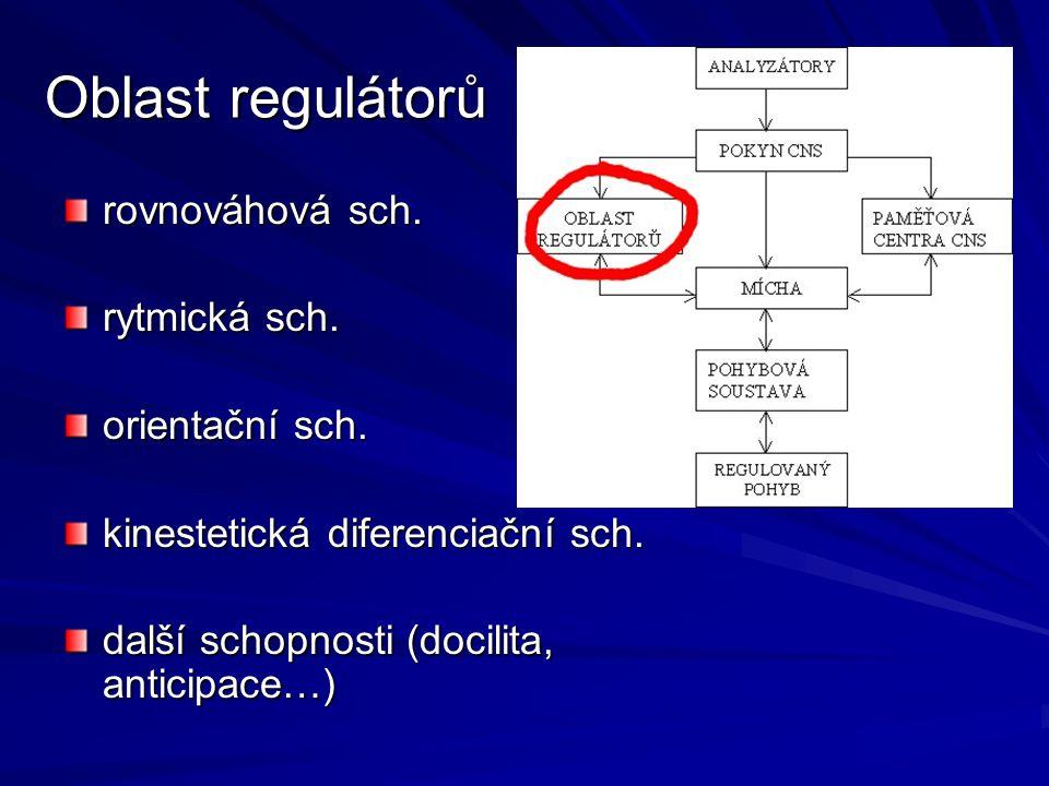 Oblast regulátorů rovnováhová sch. rytmická sch. orientační sch.