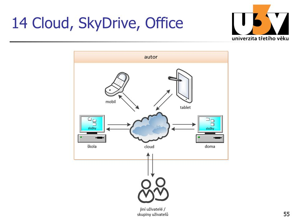 14 Cloud, SkyDrive, Office