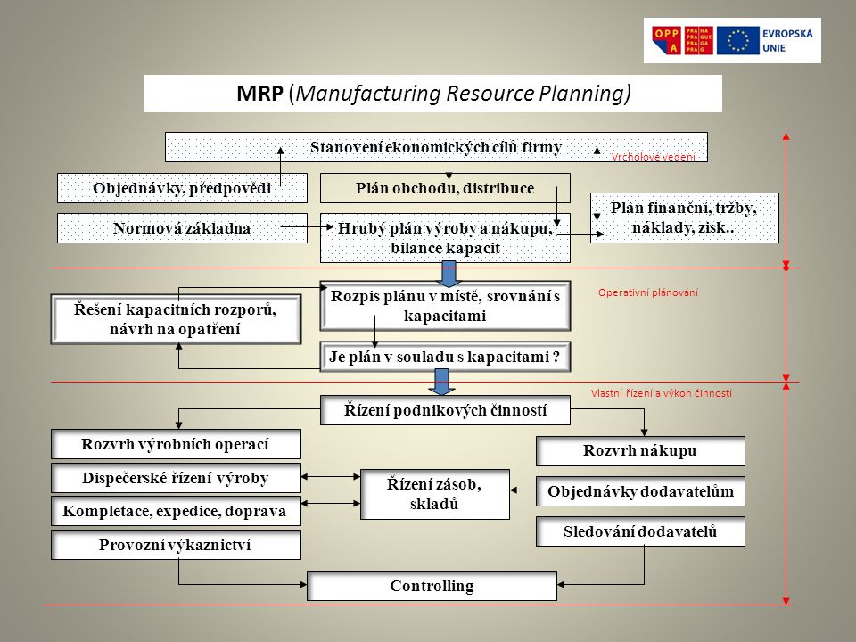 MRP (Manufacturing Resource Planning)