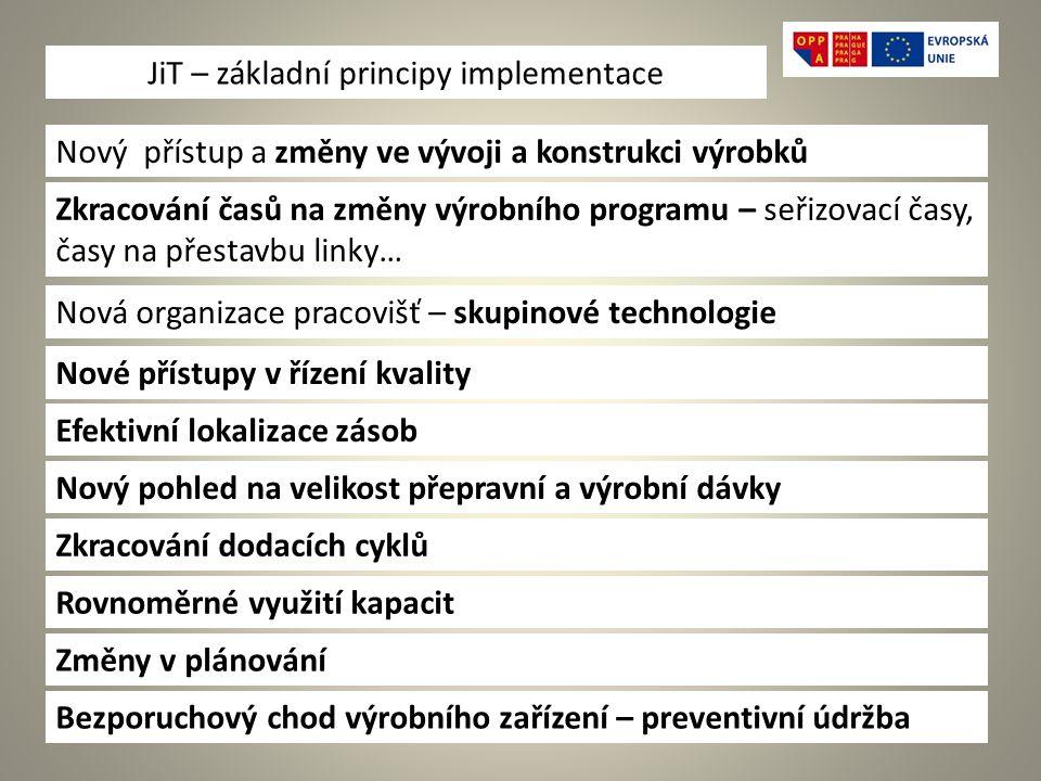 JiT – základní principy implementace