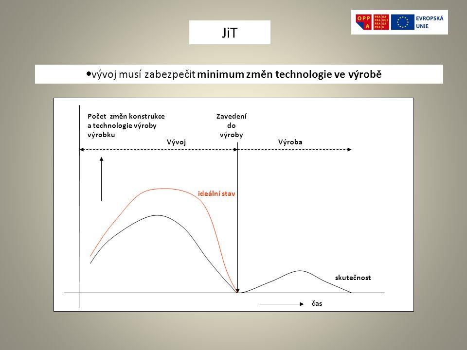 JiT vývoj musí zabezpečit minimum změn technologie ve výrobě