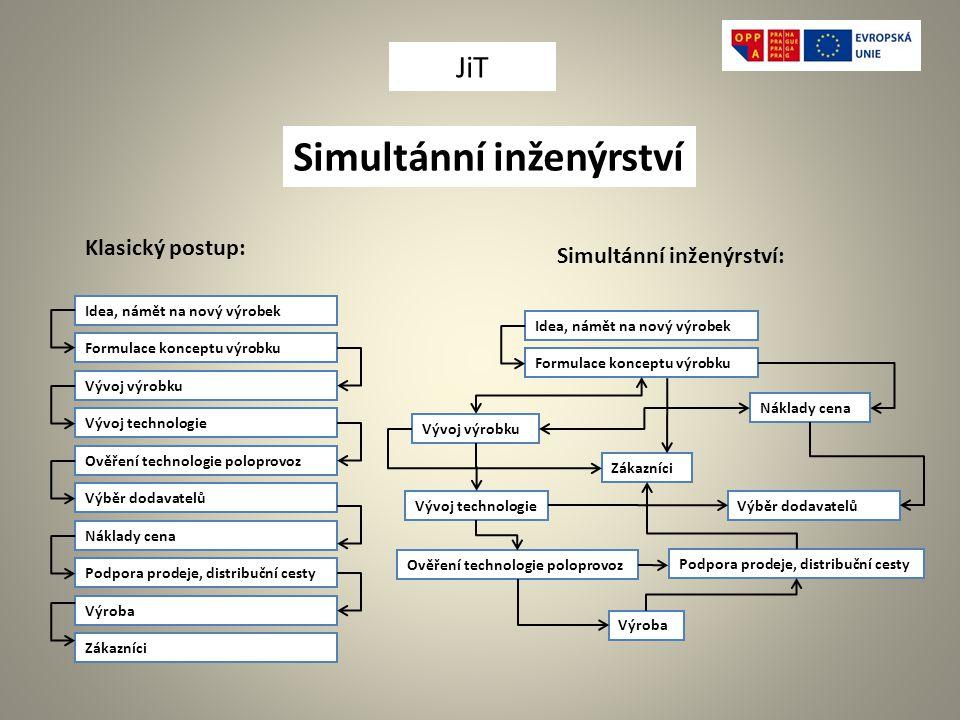 Simultánní inženýrství
