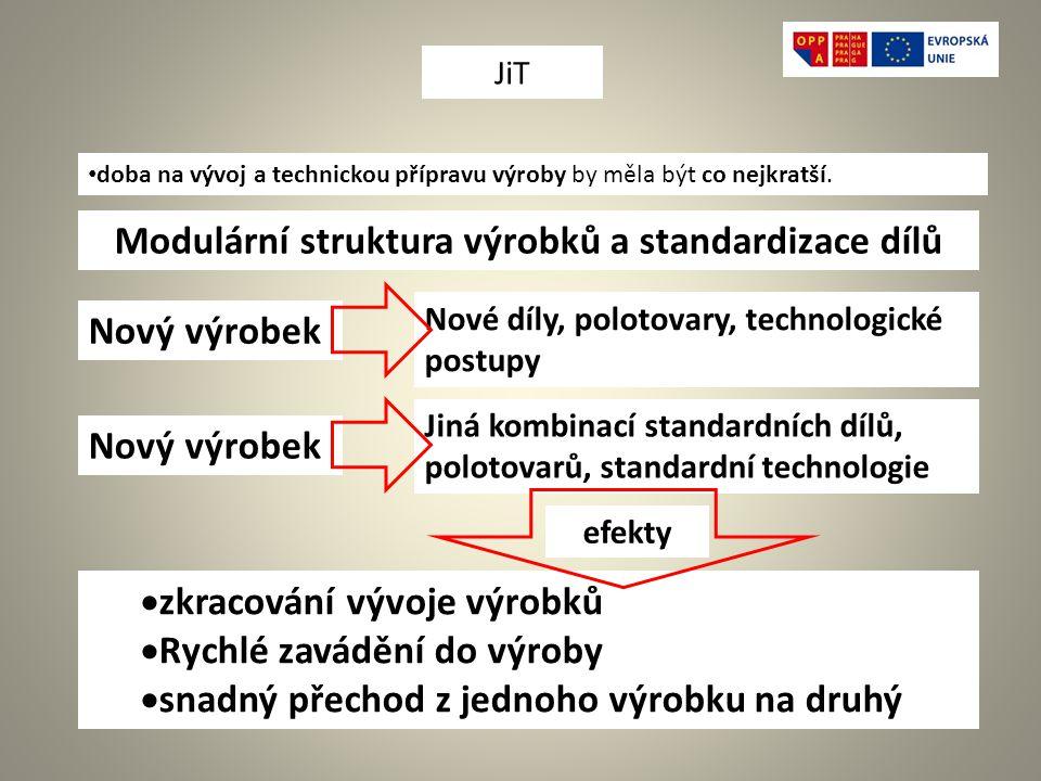 Modulární struktura výrobků a standardizace dílů