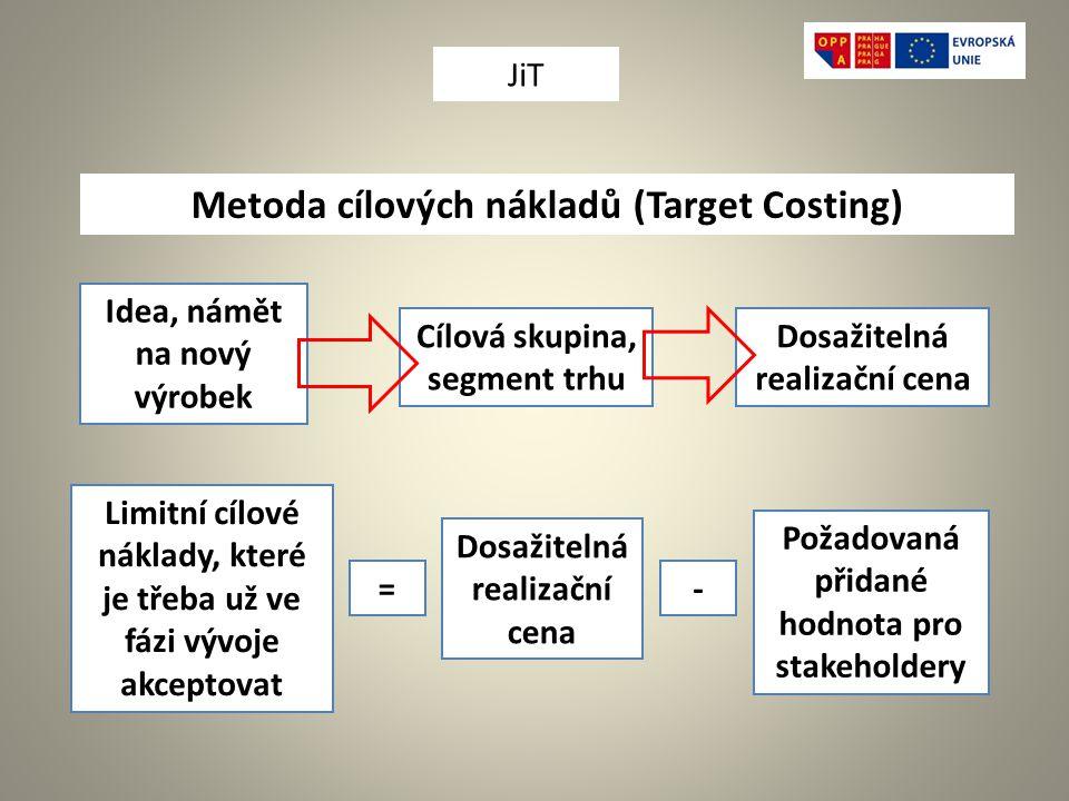 Metoda cílových nákladů (Target Costing)