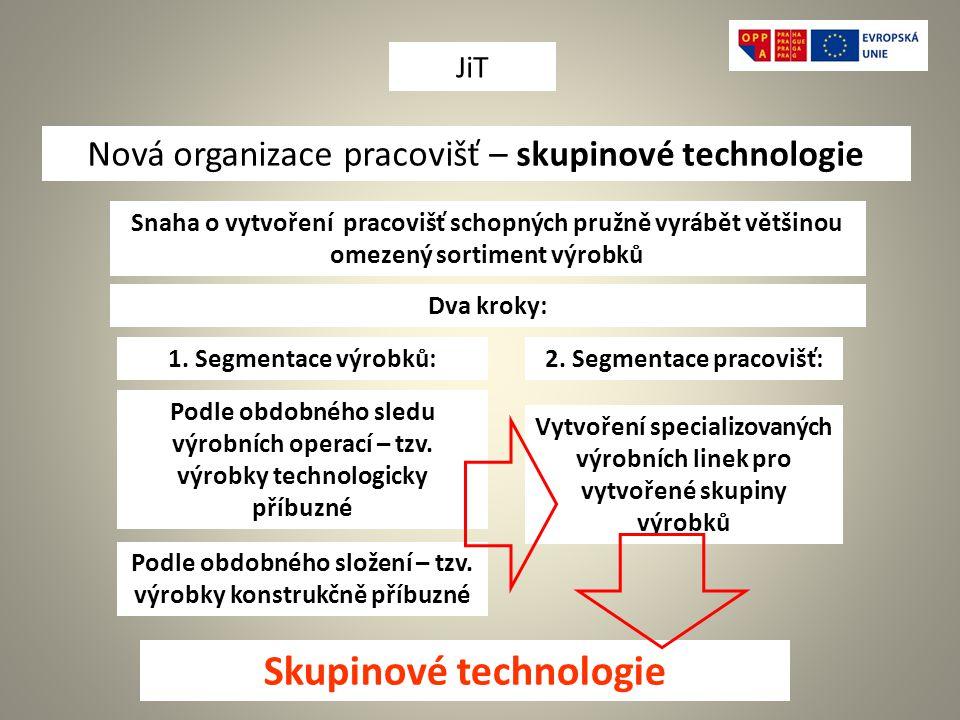 Skupinové technologie