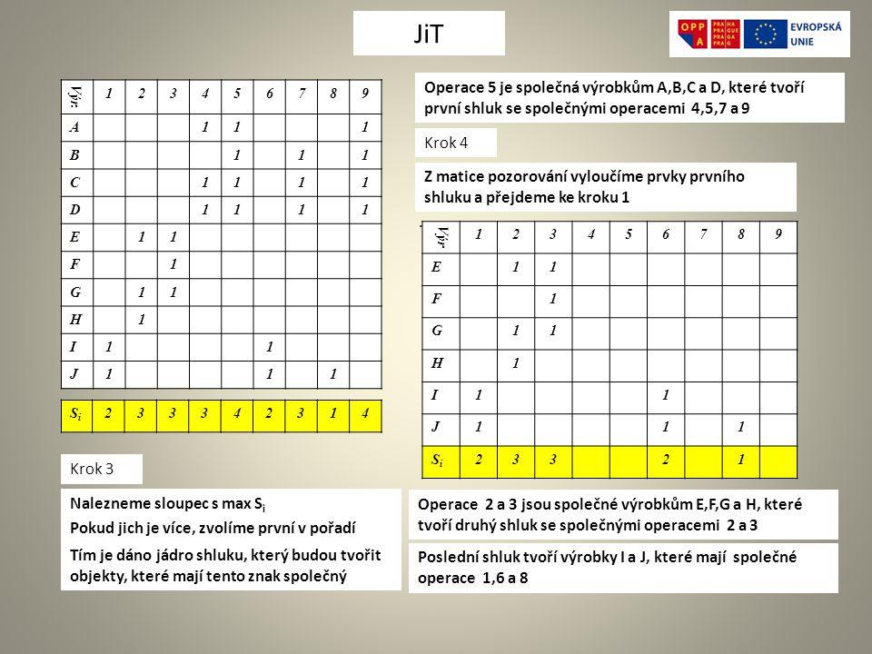 JiT Operace 5 je společná výrobkům A,B,C a D, které tvoří první shluk se společnými operacemi 4,5,7 a 9.