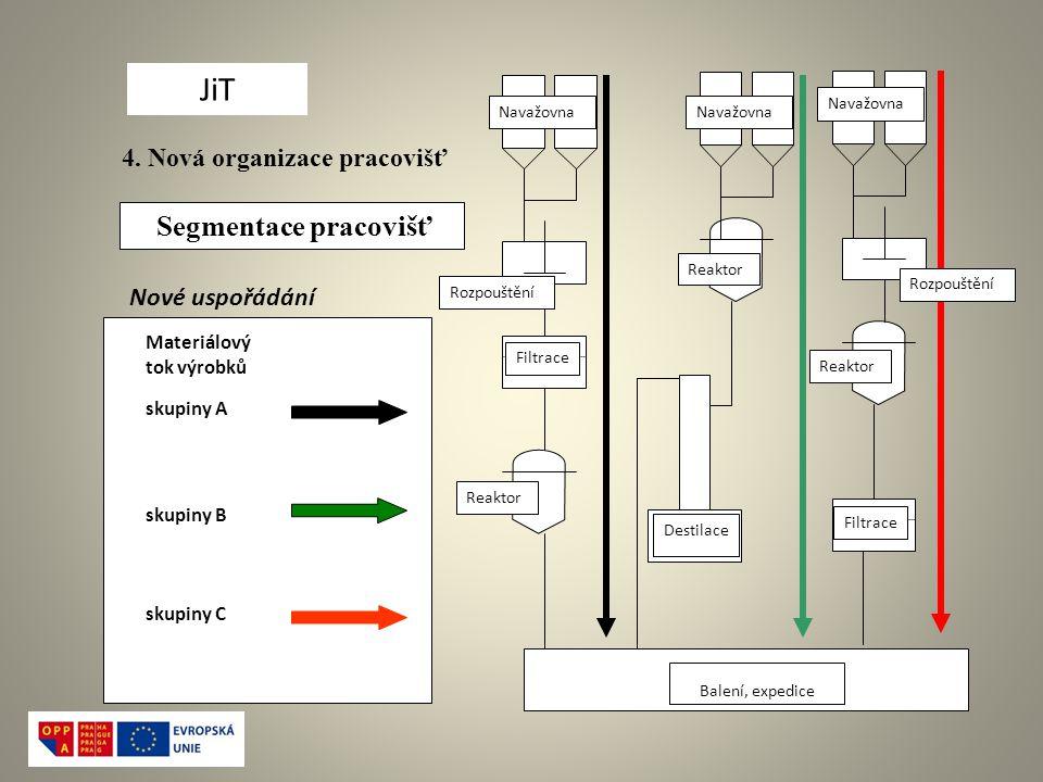JiT Segmentace pracovišť 4. Nová organizace pracovišť Nové uspořádání