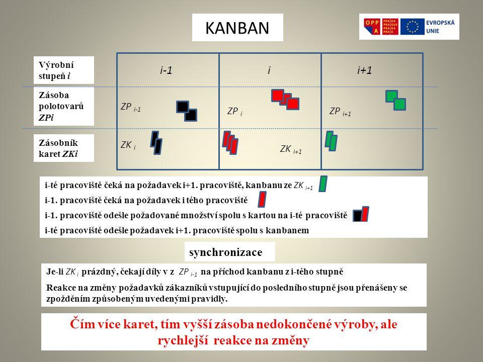 KANBAN Výrobní stupeň i. i-1. i. i+1. Zásoba polotovarů ZPi. ZP i-1. ZP i. ZP i+1. Zásobník karet ZKi.