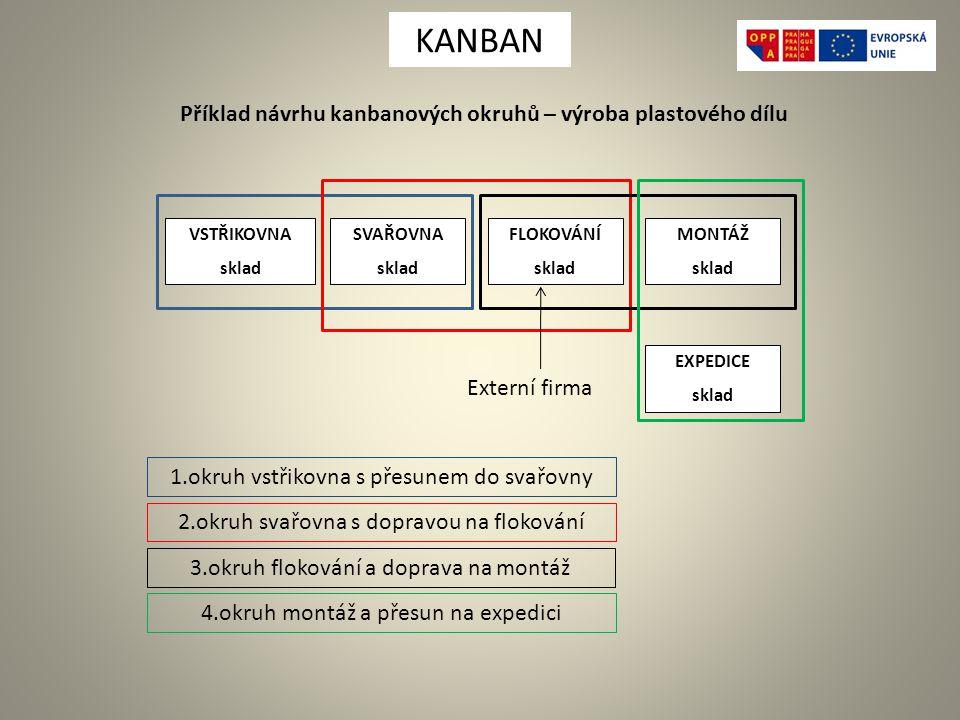 Příklad návrhu kanbanových okruhů – výroba plastového dílu