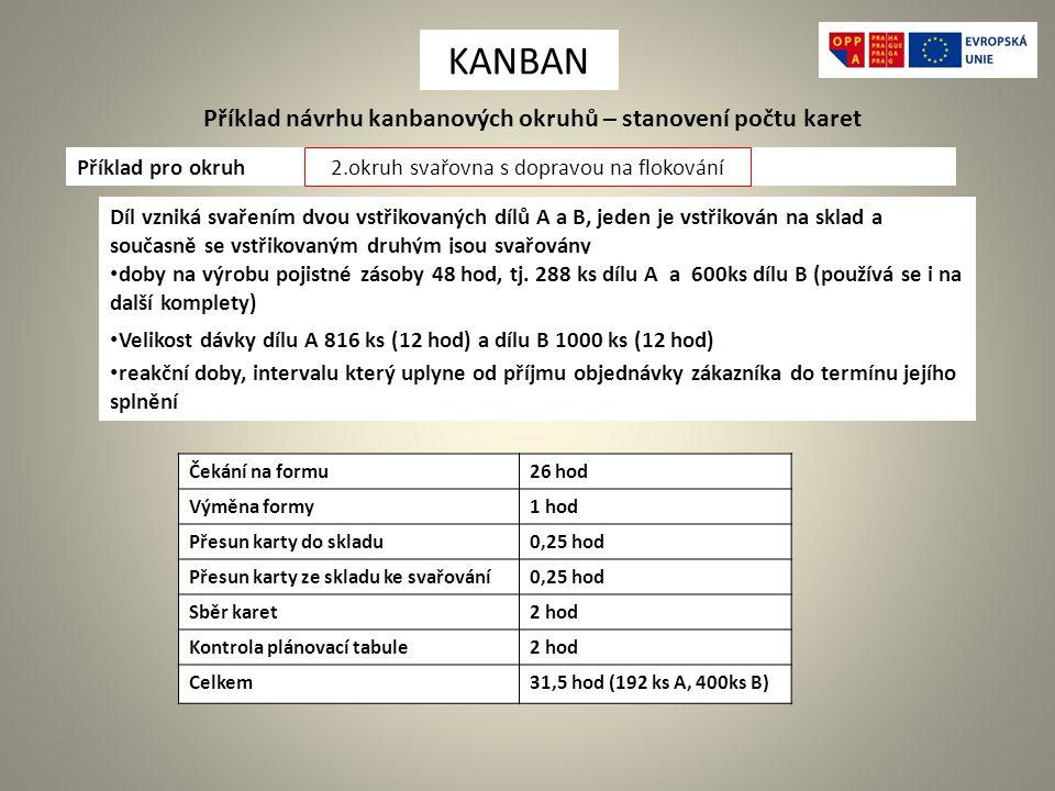 Příklad návrhu kanbanových okruhů – stanovení počtu karet