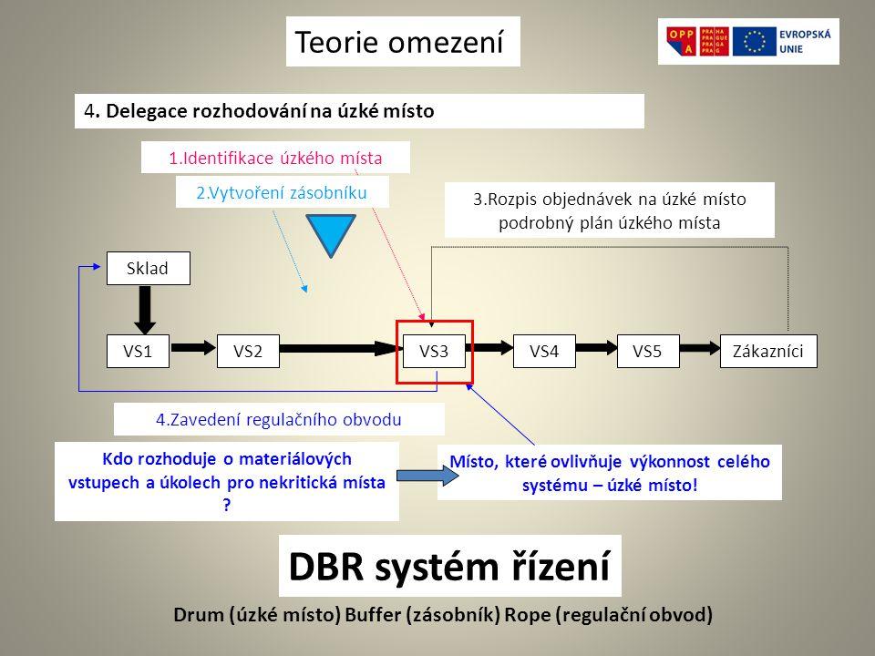 DBR systém řízení Teorie omezení . Delegace rozhodování na úzké místo