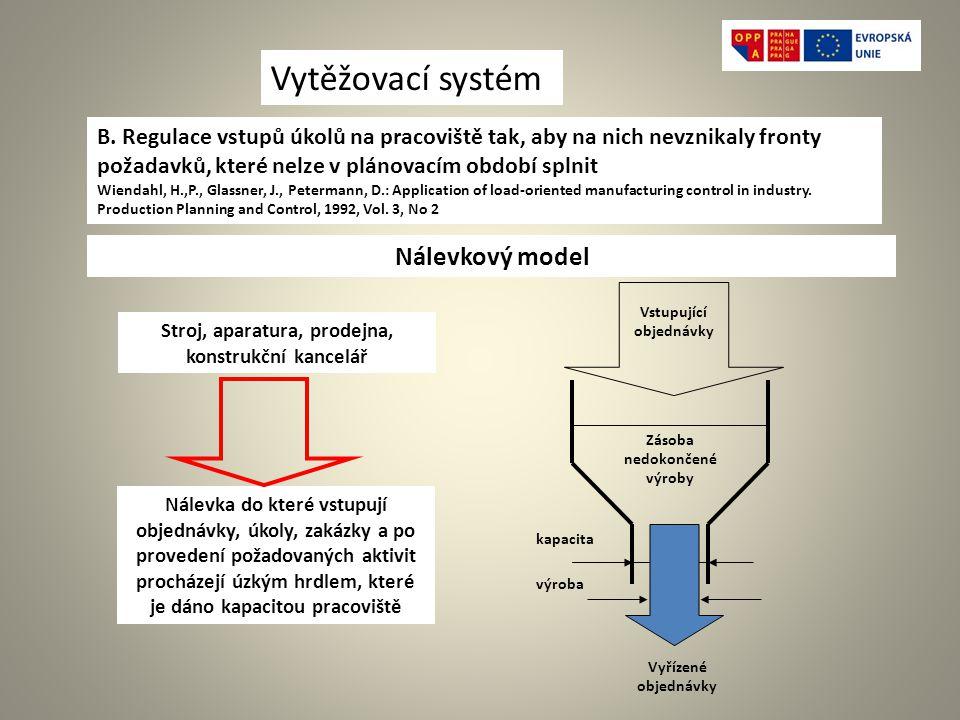 Vytěžovací systém Nálevkový model