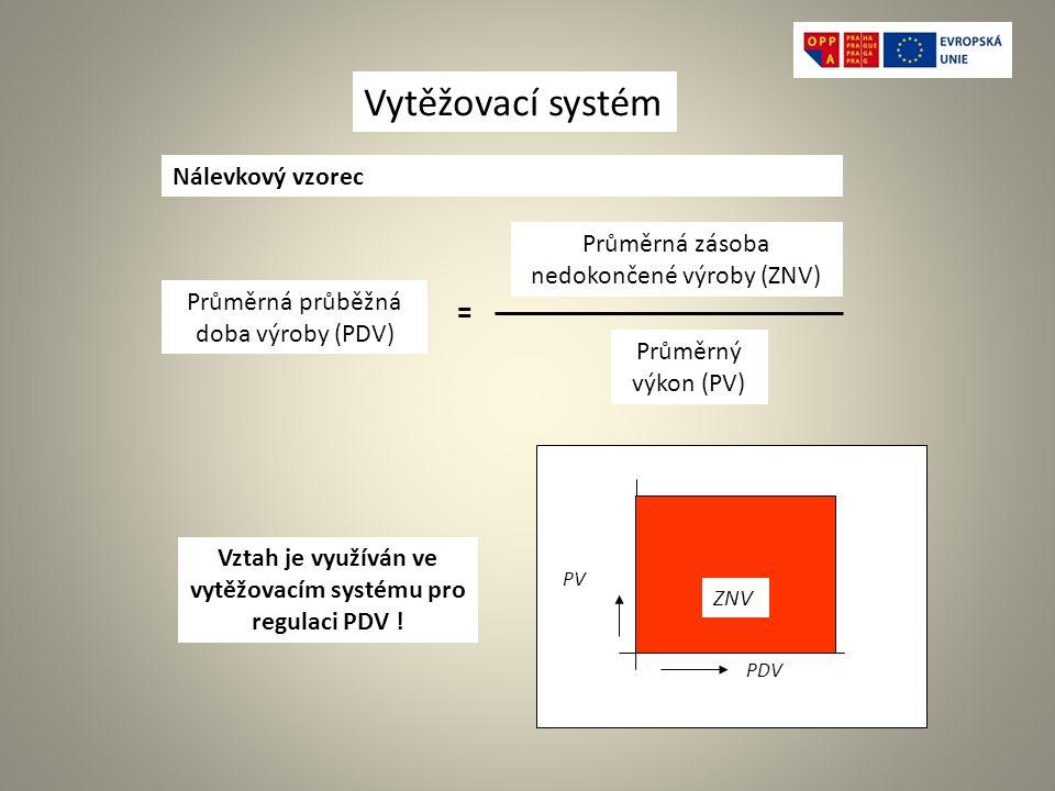 Vztah je využíván ve vytěžovacím systému pro regulaci PDV !