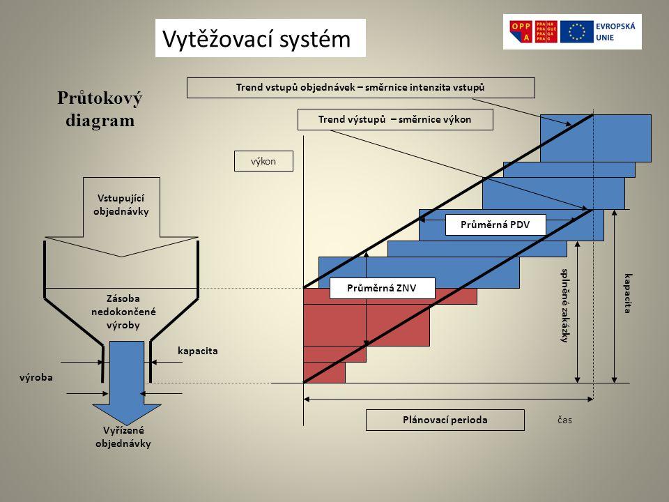 Vytěžovací systém Průtokový diagram