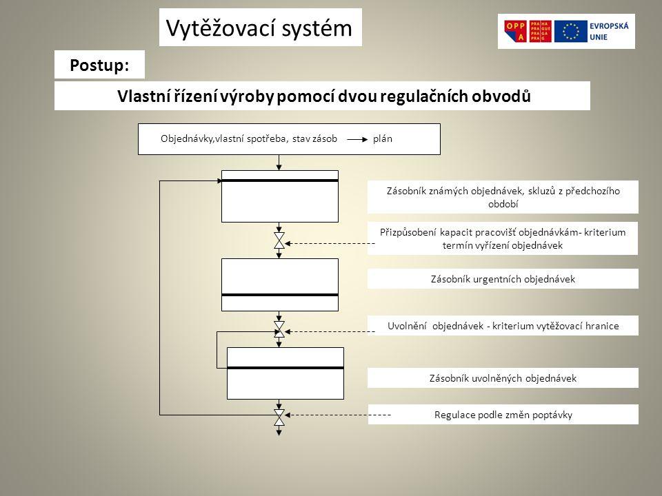 Vlastní řízení výroby pomocí dvou regulačních obvodů