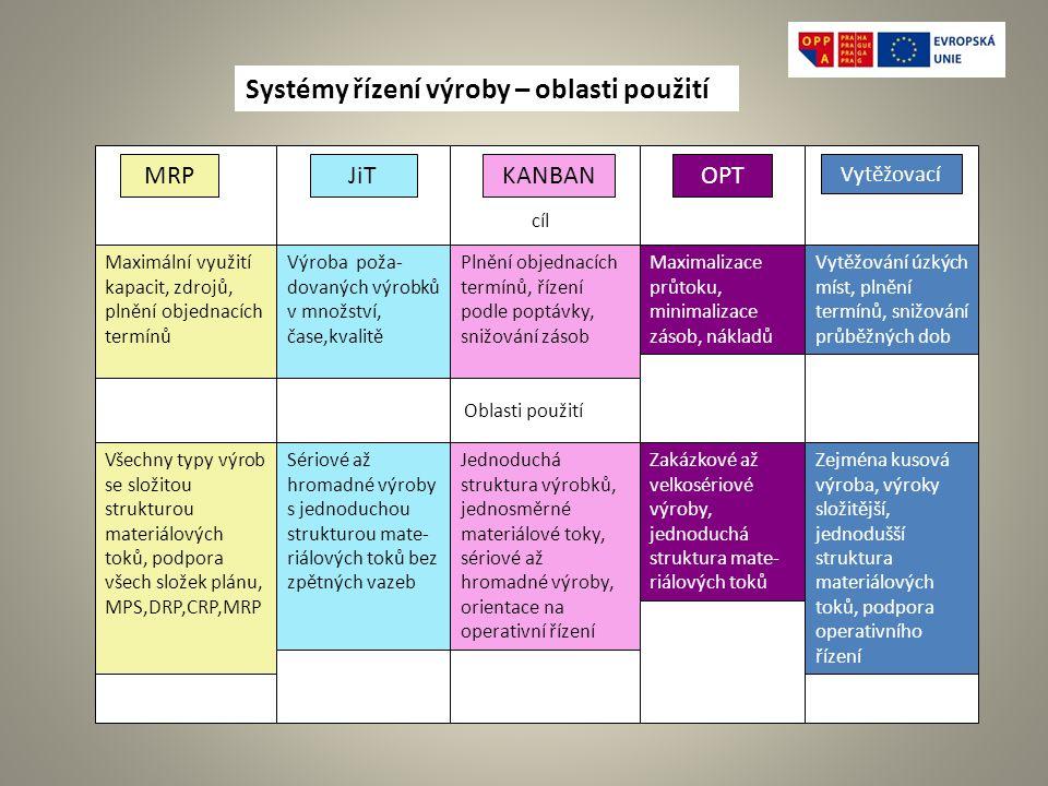 Systémy řízení výroby – oblasti použití