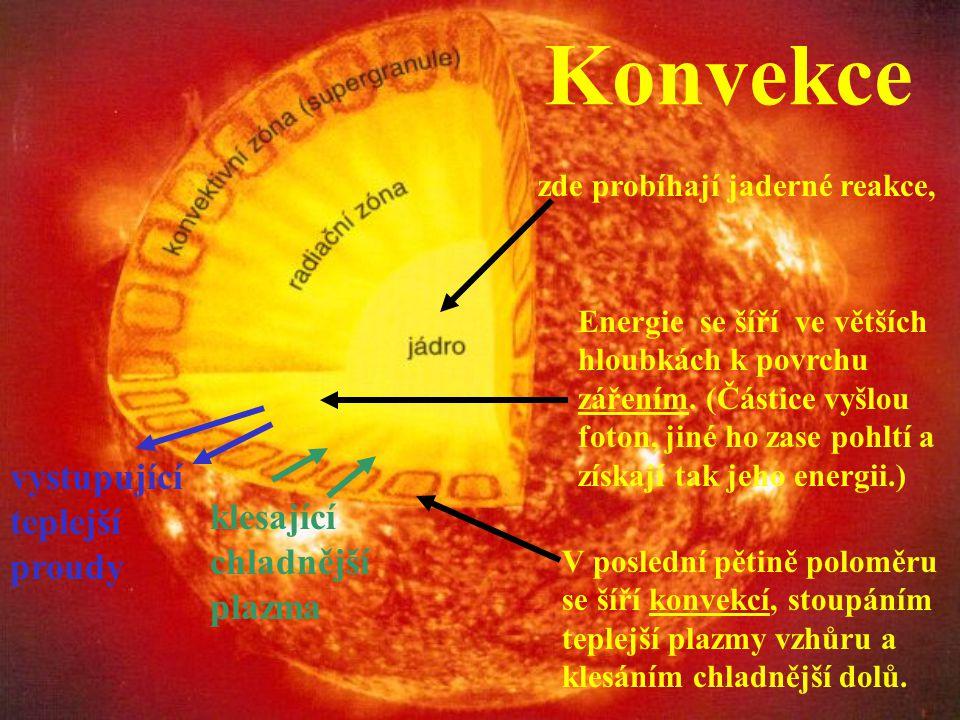 Konvekce vystupující teplejší proudy klesající chladnější plazma