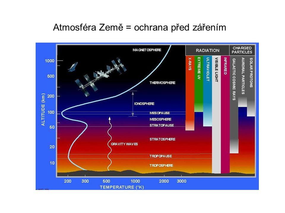 Atmosféra Země = ochrana před zářením