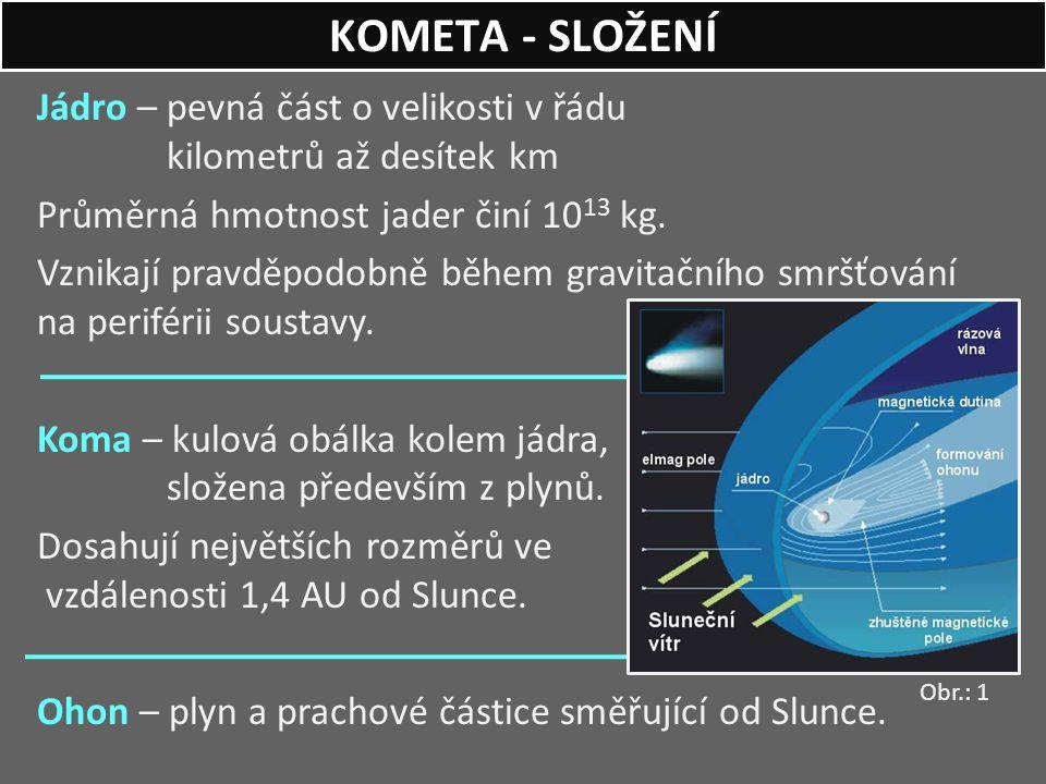 KOMETA - SLOŽENÍ Jádro – pevná část o velikosti v řádu kilometrů až desítek km. Průměrná hmotnost jader činí 1013 kg.