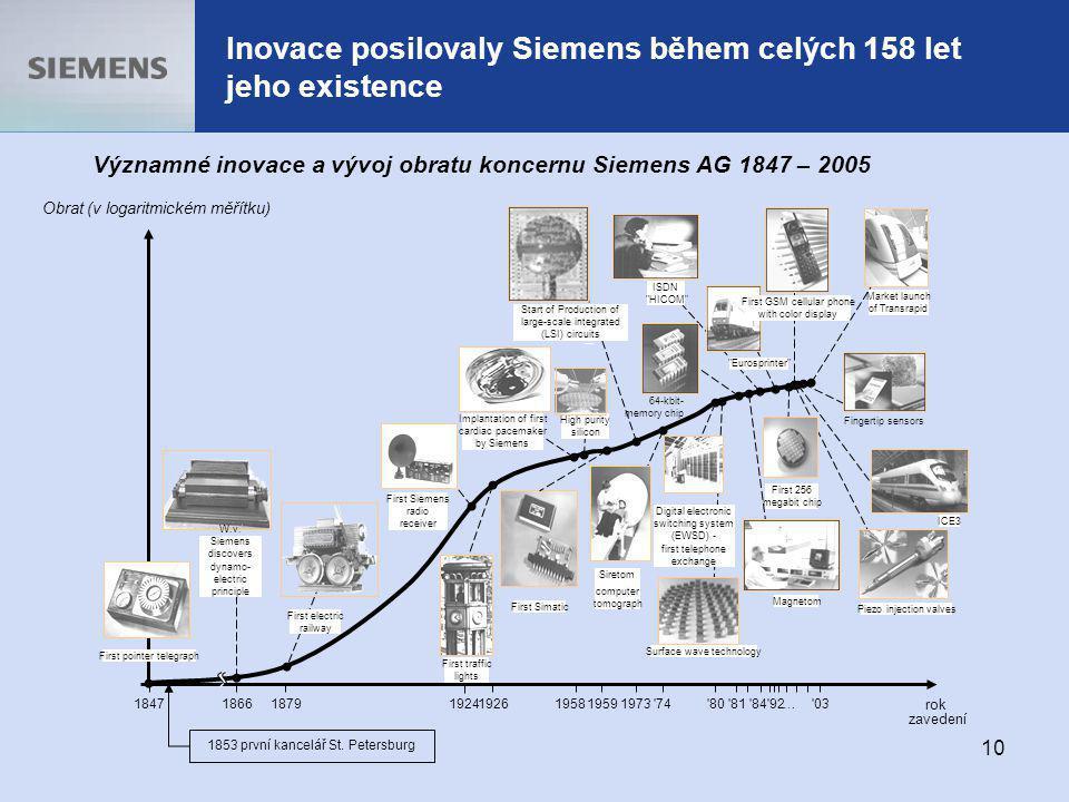 Inovace posilovaly Siemens během celých 158 let jeho existence