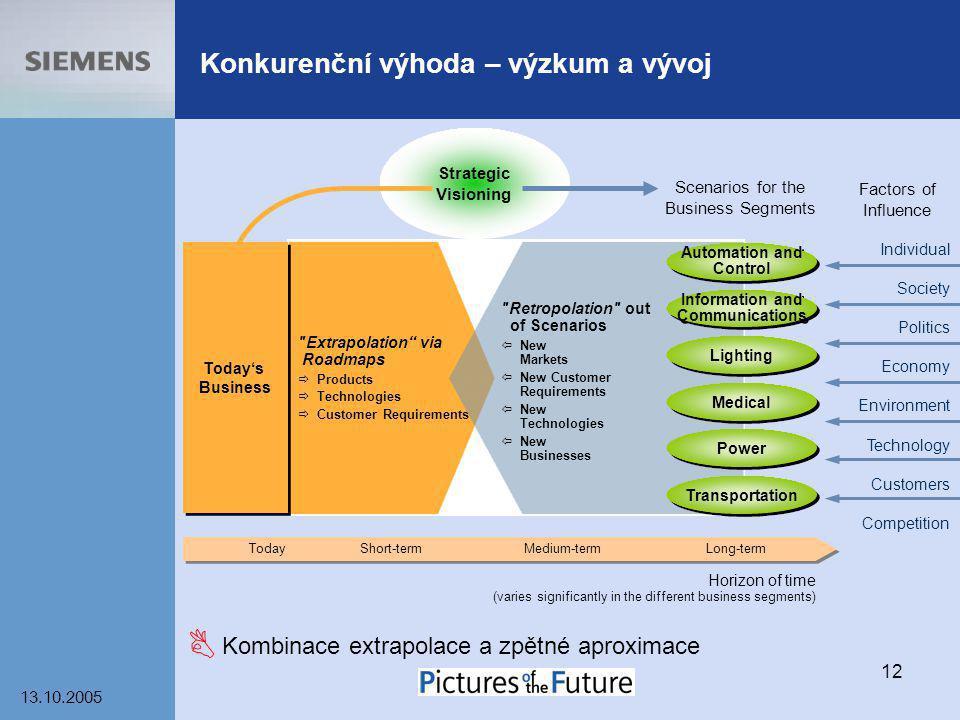Konkurenční výhoda – výzkum a vývoj