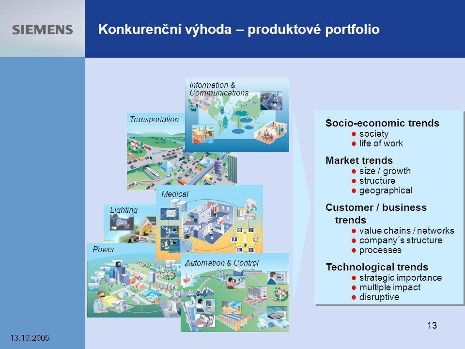 Konkurenční výhoda – produktové portfolio