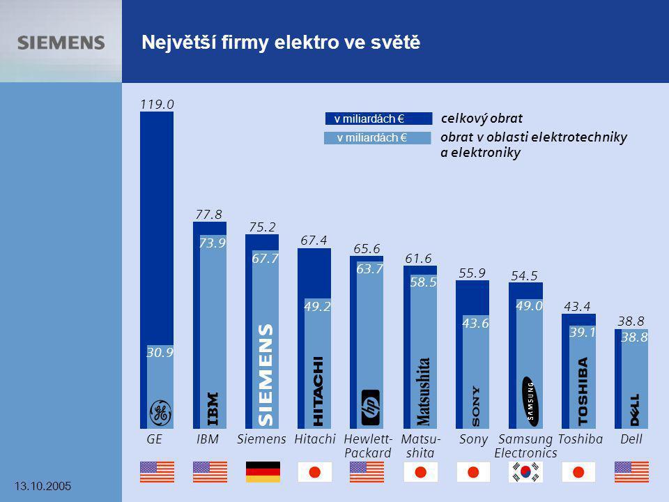 Největší firmy elektro ve světě