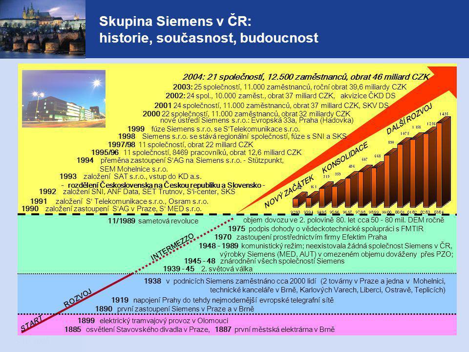 Skupina Siemens v ČR: historie, současnost, budoucnost
