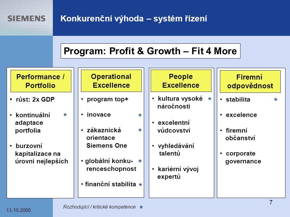 Konkurenční výhoda – systém řízení