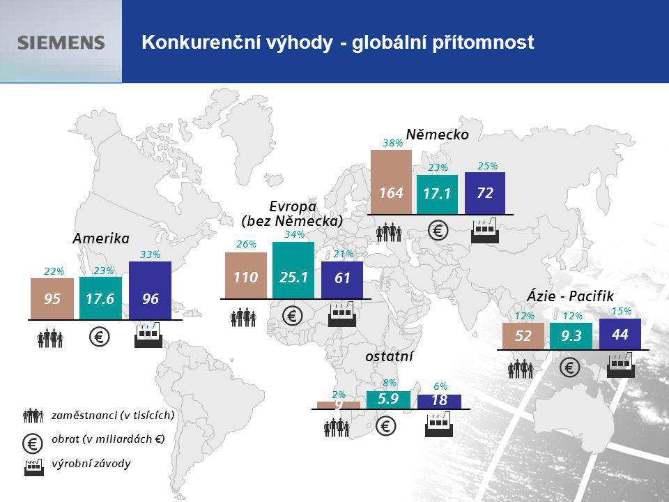 Konkurenční výhody - globální přítomnost