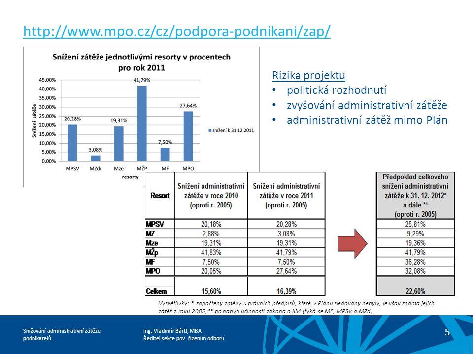 http://www.mpo.cz/cz/podpora-podnikani/zap/ Rizika projektu