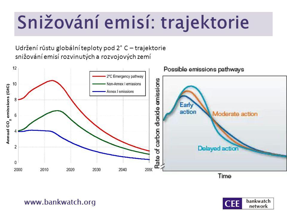 Snižování emisí: trajektorie